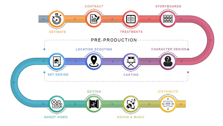 LandOnline Media Production Process