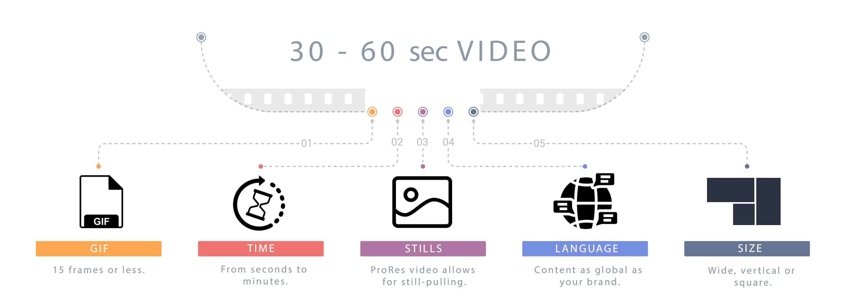 30-60 Second Videos